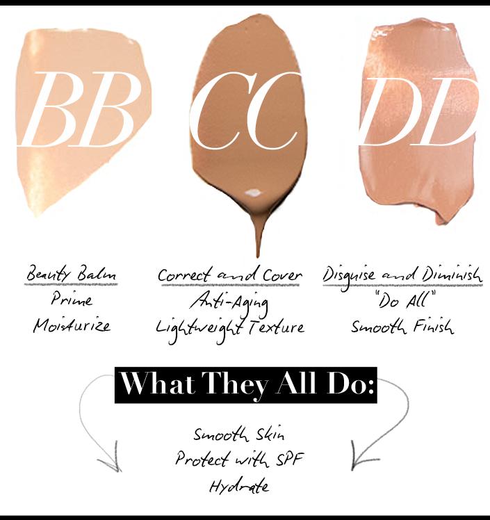 Beauty Balm Chart